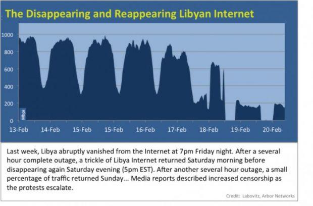 Libia inchide Internetul. Masacrul incepe