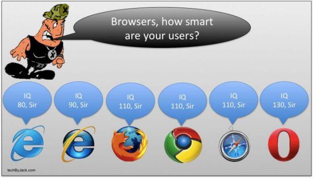 Studiul care leaga inteligenta de browser-ul folosit s-a dovedit fals