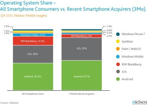 Telefoanele cu Android domina piata, insa iPhone-urile vin din urma
