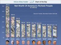 Vezi averea uriasa care il pune pe Mark Zuckerberg pe locul 6 in topul miliardarilor din America