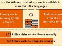 Redefinirea cautarilor schimba lumea. Cum a fortat Wikipedia inchiderea Enciclopediei Britannica