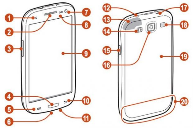 Detaliile celui mai popular smartphone al momentului. Download manual GALAXY S III