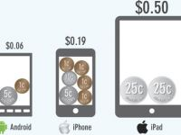 Aplicatiile ar putea ajunge la o cifra de afaceri de 1.000 de miliarde de dolari