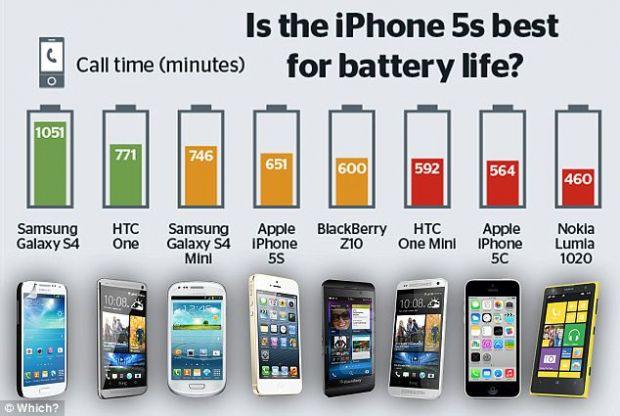 Samsung si Apple, in batalia pentru cea mai buna baterie