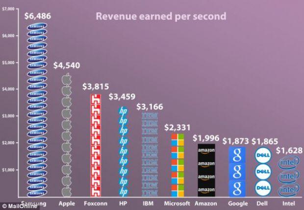 Sumele colosale incasate de Apple, Samsung, HP si Intel in fiecare secunda. INFOGRAFIC