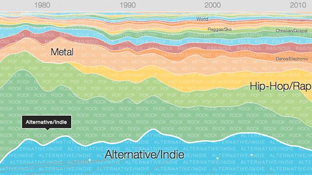 Infografic Google: Cum s-a schimbat in ultimii 64 de ani muzica pe care o ascultam