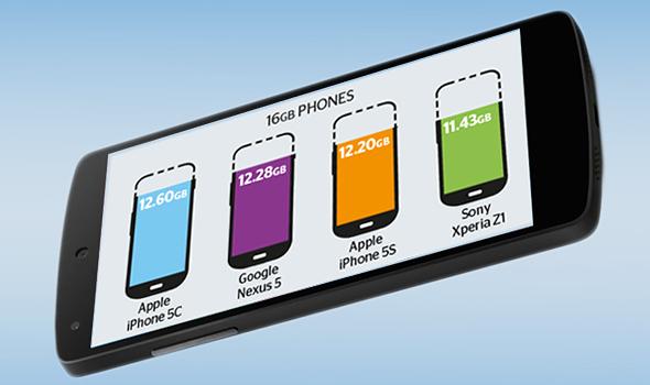 Cat spatiu de stocare primesti in realitate atunci cand iti cumperi un telefon cu 16 GB. INFOGRAFIC