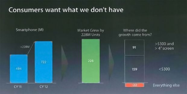 Apple:  Consumatorii vor ceea ce noi nu avem . Sedinta interna care forteaza Apple sa schimbe strategia