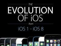 Evolutia iOS. Cum s-a schimbat in timp sistemul de operare. INFOGRAFIC