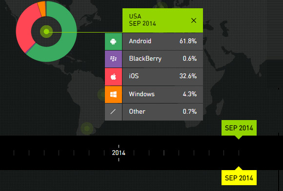 Android, tot mai popular. iOS si Windows, in scadere