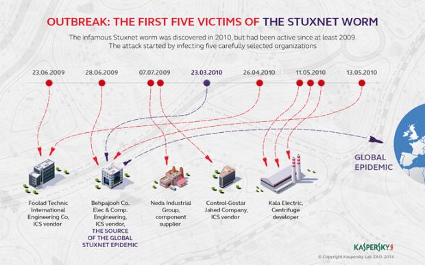 Primele victime ale virusului informatic Stuxnet Patient Zero