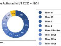 Apple a cucerit Crăciunul. Cum arată topul celor mai multe telefoane achiziționate de sărbători