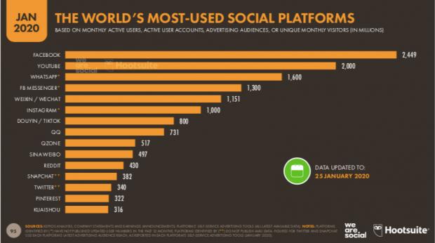Care sunt cele mai mari rețele sociale din lume în acest moment. Două au depășit 2 miliarde de utilizatori