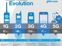 Țara care a ajuns să achiziționeze aproape toate telefoanele mobile 5G din lume