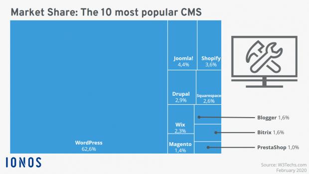 (P) O comparație a CMS-urilor pentru anul 2021: Cele mai populare sisteme de administrare a conținutului. Prima parte, introducerea